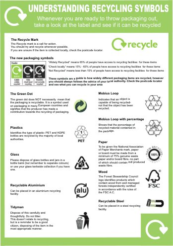 Understanding Recycling Symbols Poster Environmental